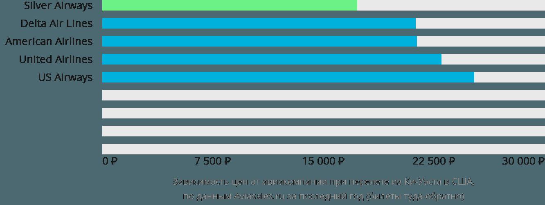 Динамика цен в зависимости от авиакомпании, совершающей перелёт из Ки-Уэста в США
