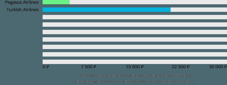 Динамика цен в зависимости от авиакомпании, совершающей перелет из Элязыга