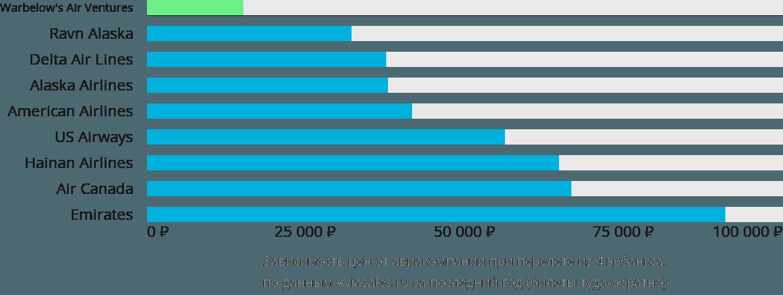 Динамика цен в зависимости от авиакомпании, совершающей перелет из Фэрбанкса