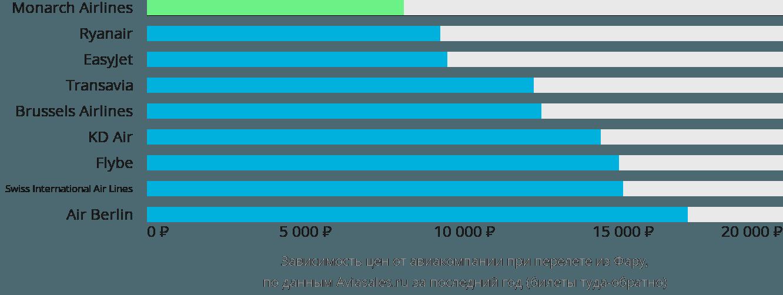 Динамика цен в зависимости от авиакомпании, совершающей перелет из Фару