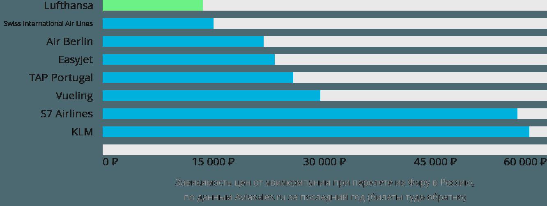 Динамика цен в зависимости от авиакомпании, совершающей перелет из Фару в Россию