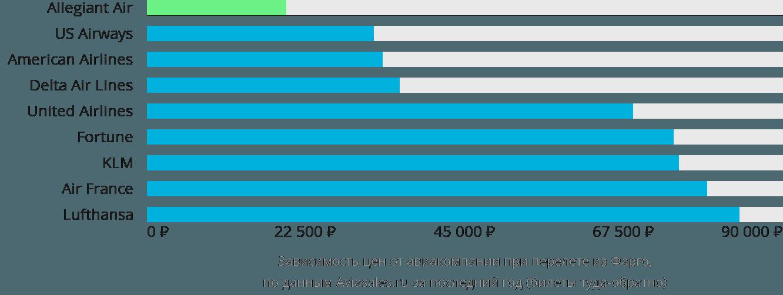 Динамика цен в зависимости от авиакомпании, совершающей перелет из Фарго