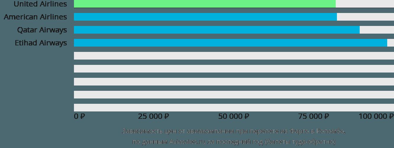 Динамика цен в зависимости от авиакомпании, совершающей перелет из Фарго в Коломбо