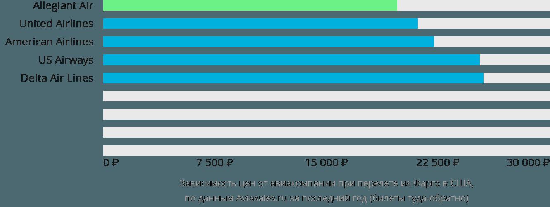 Динамика цен в зависимости от авиакомпании, совершающей перелёт из Фарго в США