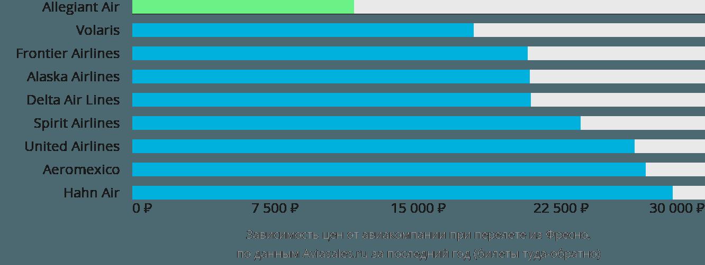 Динамика цен в зависимости от авиакомпании, совершающей перелет из Фресно