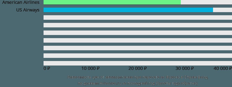 Динамика цен в зависимости от авиакомпании, совершающей перелет из Фресно в Спрингфилд