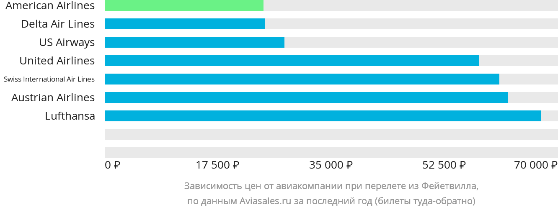 Динамика цен в зависимости от авиакомпании, совершающей перелет из Фейетвилла
