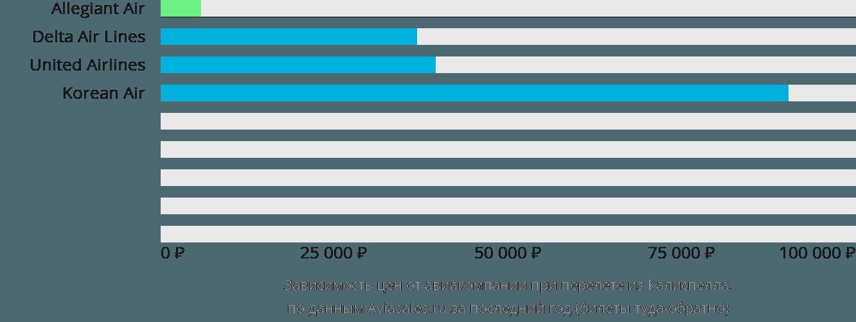 Динамика цен в зависимости от авиакомпании, совершающей перелет из Калиспелла
