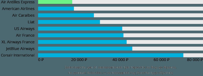 Динамика цен в зависимости от авиакомпании, совершающей перелет из Фор-де-Франса