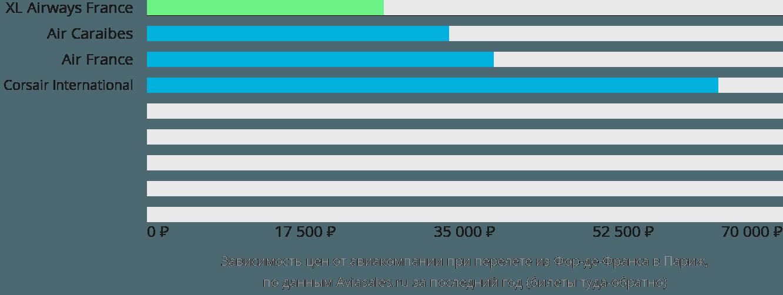 Динамика цен в зависимости от авиакомпании, совершающей перелет из Фор-де-Франса в Париж