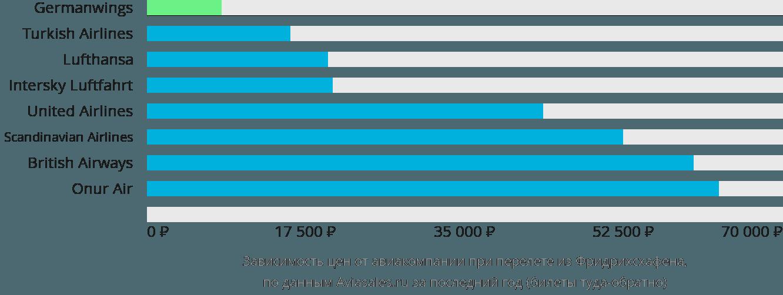 Динамика цен в зависимости от авиакомпании, совершающей перелет из Фридрихсхафена