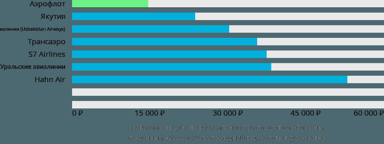 Динамика цен в зависимости от авиакомпании, совершающей перелет из Ферганы