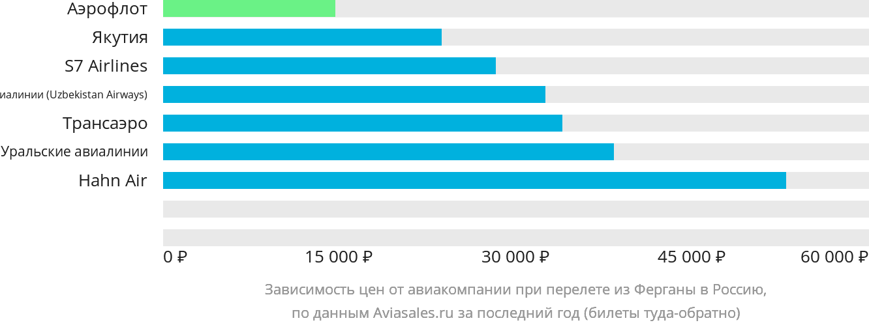 Динамика цен в зависимости от авиакомпании, совершающей перелет из Ферганы в Россию