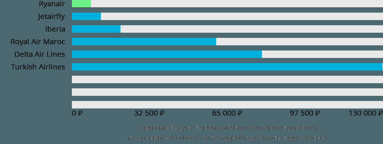 Динамика цен в зависимости от авиакомпании, совершающей перелет из Феса