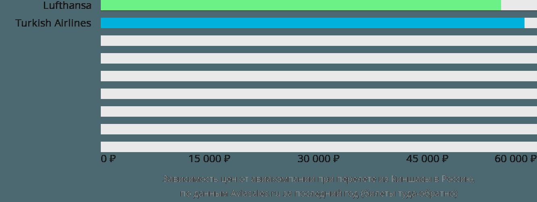 Динамика цен в зависимости от авиакомпании, совершающей перелет из Киншасы в Россию