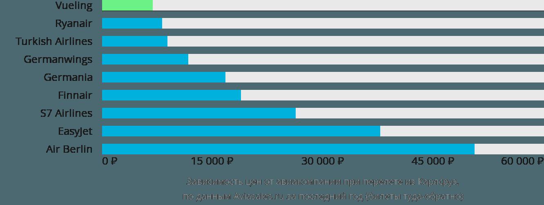 Динамика цен в зависимости от авиакомпании, совершающей перелет из Карлсруэ
