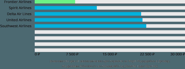 Динамика цен в зависимости от авиакомпании, совершающей перелет из Форт-Лодердейла в Денвер