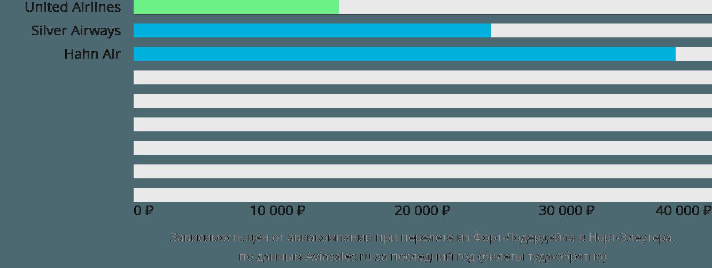 Динамика цен в зависимости от авиакомпании, совершающей перелет из Форт-Лодердейла в Норт-Элеутера