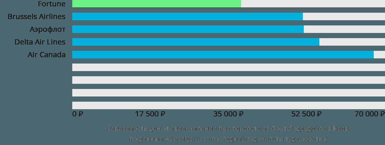 Динамика цен в зависимости от авиакомпании, совершающей перелет из Форт-Лодердейла в Киев
