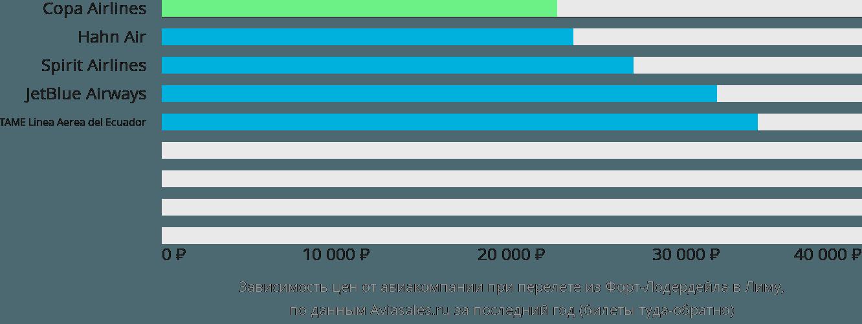 Динамика цен в зависимости от авиакомпании, совершающей перелет из Форт-Лодердейла в Лиму