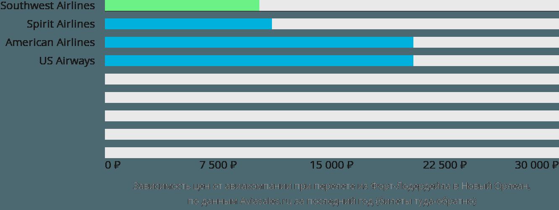 Динамика цен в зависимости от авиакомпании, совершающей перелет из Форт-Лодердейла в Новый Орлеан