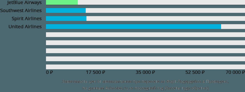 Динамика цен в зависимости от авиакомпании, совершающей перелет из Форт-Лодердейла в Провиденс