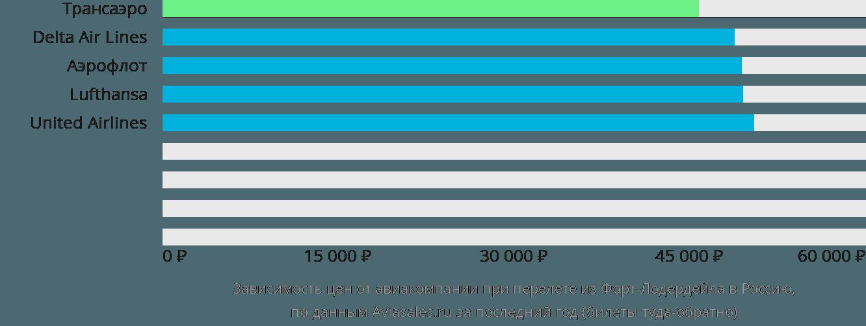 Динамика цен в зависимости от авиакомпании, совершающей перелёт из Форт-Лодердейла в Россию
