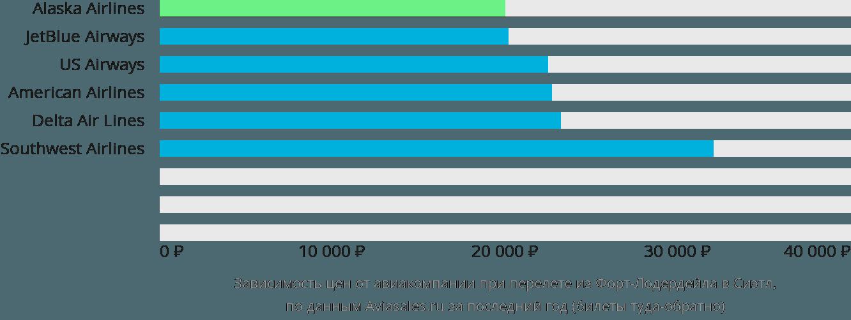 Динамика цен в зависимости от авиакомпании, совершающей перелет из Форт-Лодердейла в Сиэтл