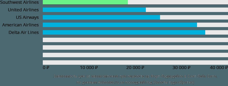 Динамика цен в зависимости от авиакомпании, совершающей перелет из Форт-Лодердейла в Солт-Лейк-Сити