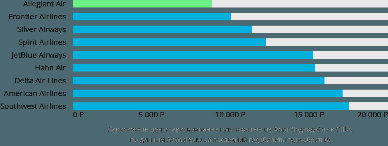Динамика цен в зависимости от авиакомпании, совершающей перелет из Форт-Лодердейла в США