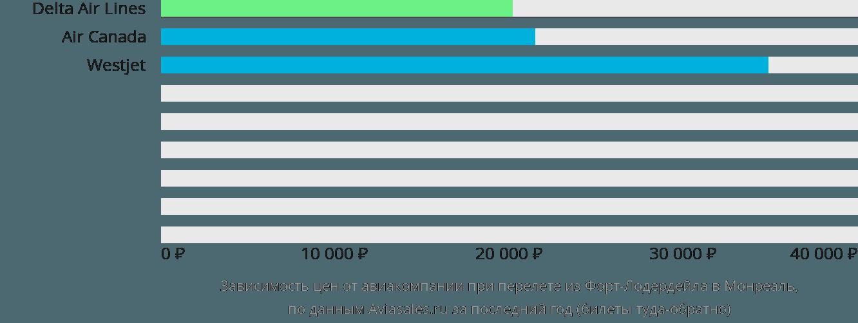 Динамика цен в зависимости от авиакомпании, совершающей перелет из Форт-Лодердейла в Монреаль