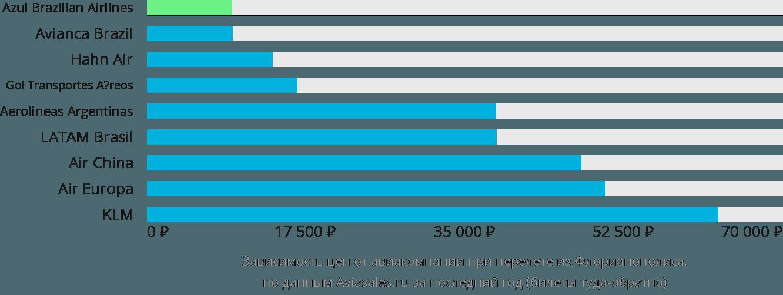 Динамика цен в зависимости от авиакомпании, совершающей перелет из Флорианополиса