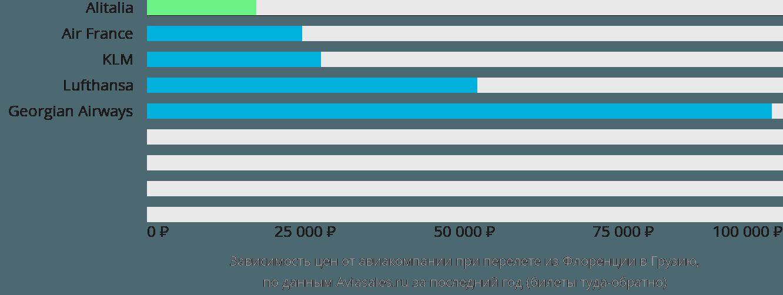 Динамика цен в зависимости от авиакомпании, совершающей перелет из Флоренции в Грузию