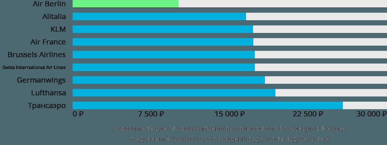 Динамика цен в зависимости от авиакомпании, совершающей перелет из Флоренции в Россию