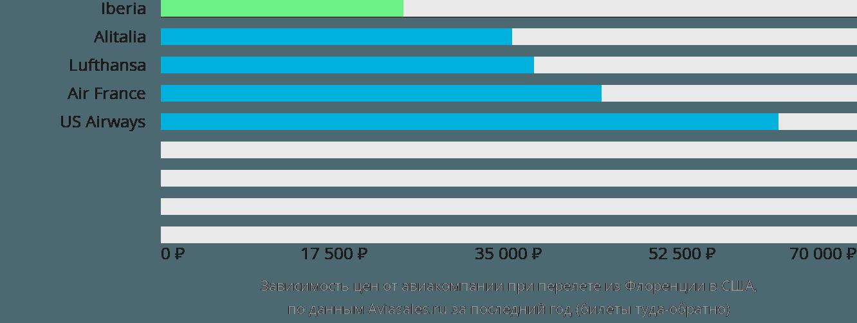 Динамика цен в зависимости от авиакомпании, совершающей перелет из Флоренции в США