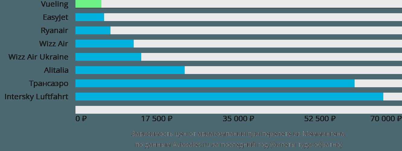 Динамика цен в зависимости от авиакомпании, совершающей перелет из Меммингена