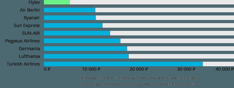 Динамика цен в зависимости от авиакомпании, совершающей перелет из Мюнстера