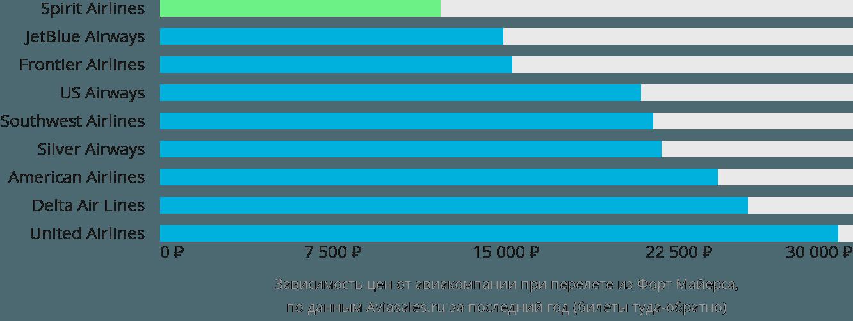 Динамика цен в зависимости от авиакомпании, совершающей перелет из Форт Майерса