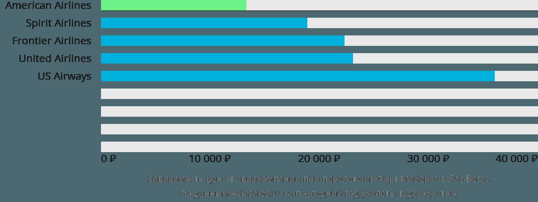 Динамика цен в зависимости от авиакомпании, совершающей перелет из Форт Майерса в Лас-Вегас