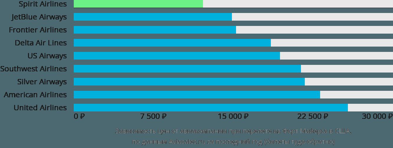 Динамика цен в зависимости от авиакомпании, совершающей перелет из Форт Майерса в США