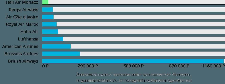 Динамика цен в зависимости от авиакомпании, совершающей перелет из Фритауна