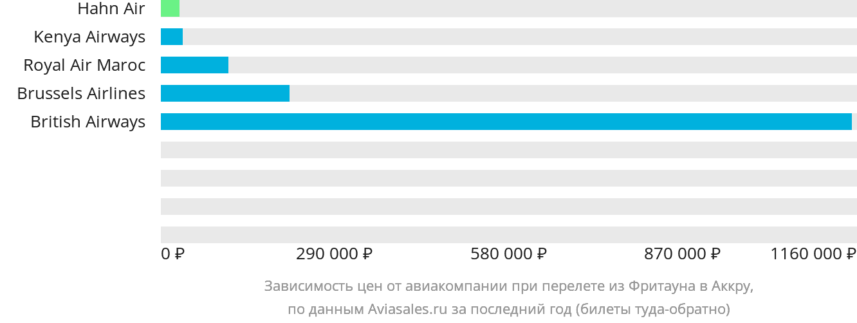 Динамика цен в зависимости от авиакомпании, совершающей перелет из Фритауна в Аккру