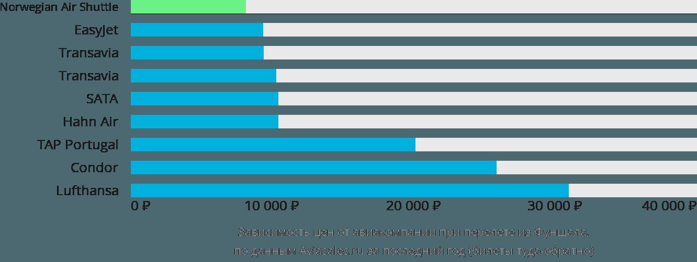 Динамика цен в зависимости от авиакомпании, совершающей перелет из Фуншала