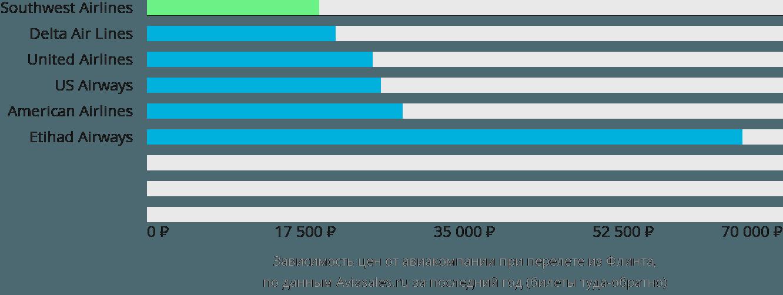 Динамика цен в зависимости от авиакомпании, совершающей перелет из Флинта