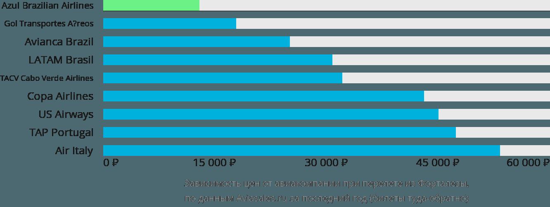 Динамика цен в зависимости от авиакомпании, совершающей перелет из Форталезы