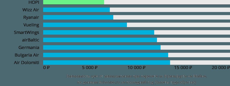 Динамика цен в зависимости от авиакомпании, совершающей перелет из Франкфурта-на-Майне