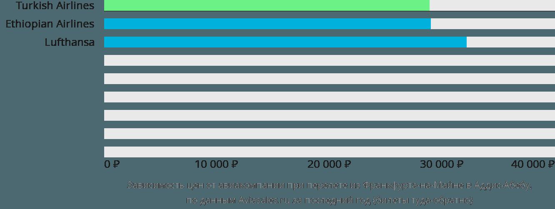 Динамика цен в зависимости от авиакомпании, совершающей перелет из Франкфурта-на-Майне в Аддис-Абебу