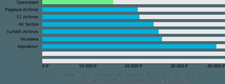 Динамика цен в зависимости от авиакомпании, совершающей перелет из Франкфурта-на-Майне в Сочи