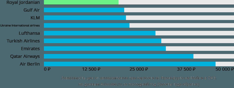 Динамика цен в зависимости от авиакомпании, совершающей перелёт из Франкфурта-на-Майне в ОАЭ
