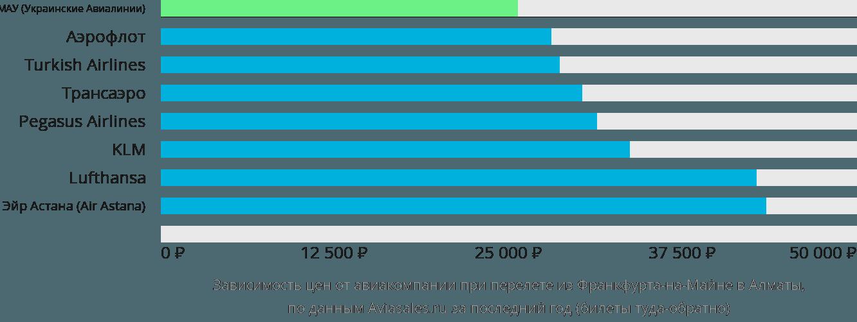 Динамика цен в зависимости от авиакомпании, совершающей перелет из Франкфурта-на-Майне в Алматы